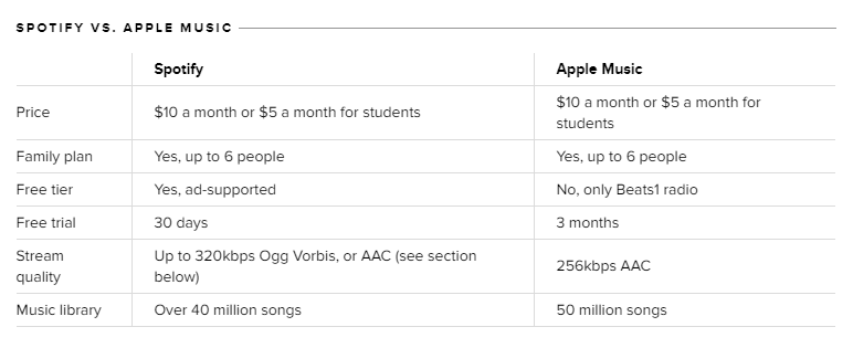Spotify and Apple Music Comparison
